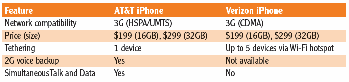 at&t iphone vs. verizon iphone